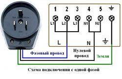 Подключение электроплиты в Михайловске. Электромонтаж компанией Русский электрик