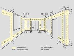 Основные правила электромонтажа электропроводки в помещениях в Михайловске. Электромонтаж компанией Русский электрик